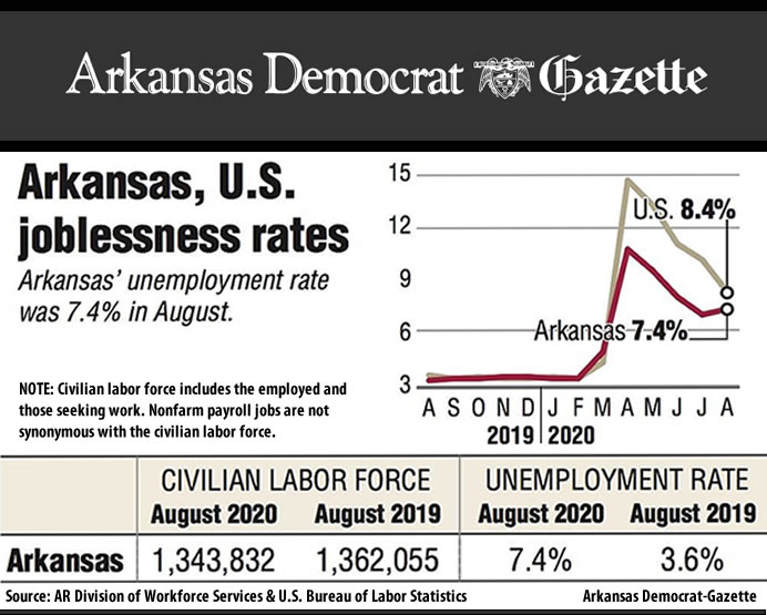 Arkansas' jobless rate inches up for August
